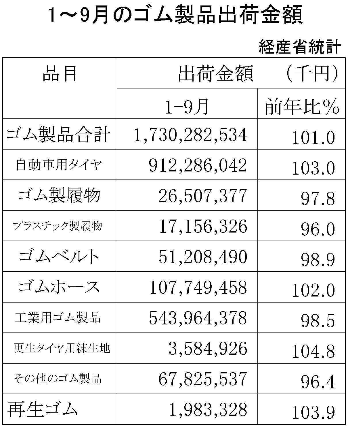 1-9のゴム製品生産・出荷金額・再生ゴム・工業用ゴム 製品出荷金額-期間統計-縦14横3