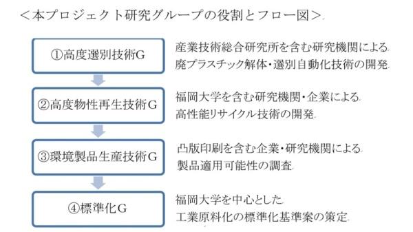 プロジェクト研究Gの役割とフロー図