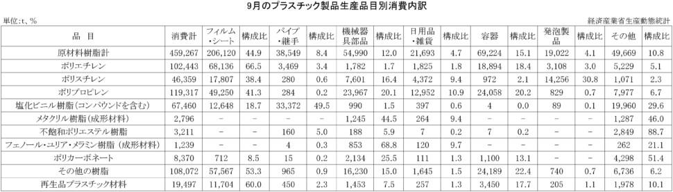 9-プラスチック製品生産品目別消費内訳