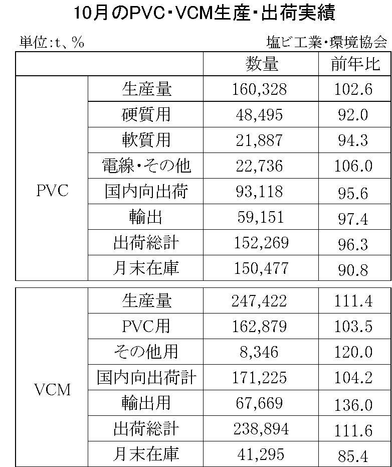 10月のPVC・VCM生産・出荷実績