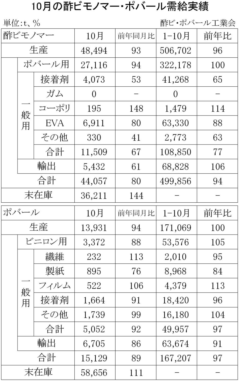10-(年間使用)酢ビモノマー・ポバール需給実績