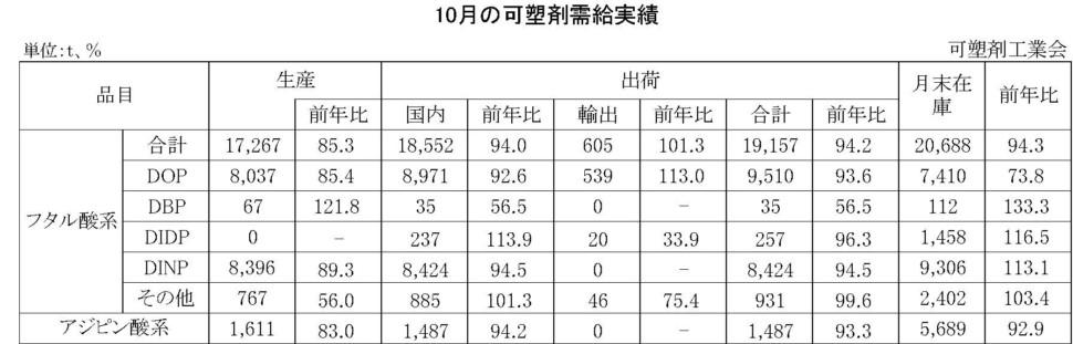 10月の可塑剤需給実績表