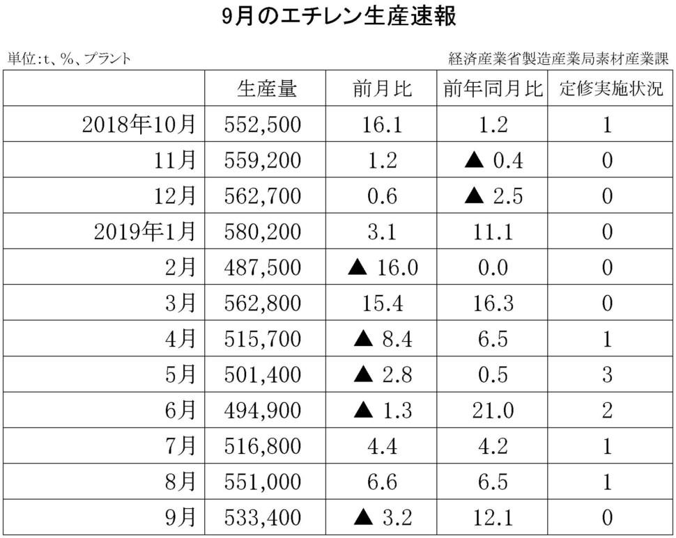 9月のエチレン生産速報