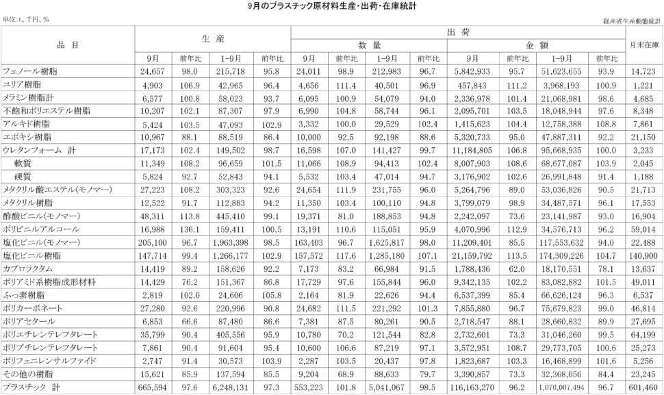 9-プラスチック原材料生産・出荷・在庫統計