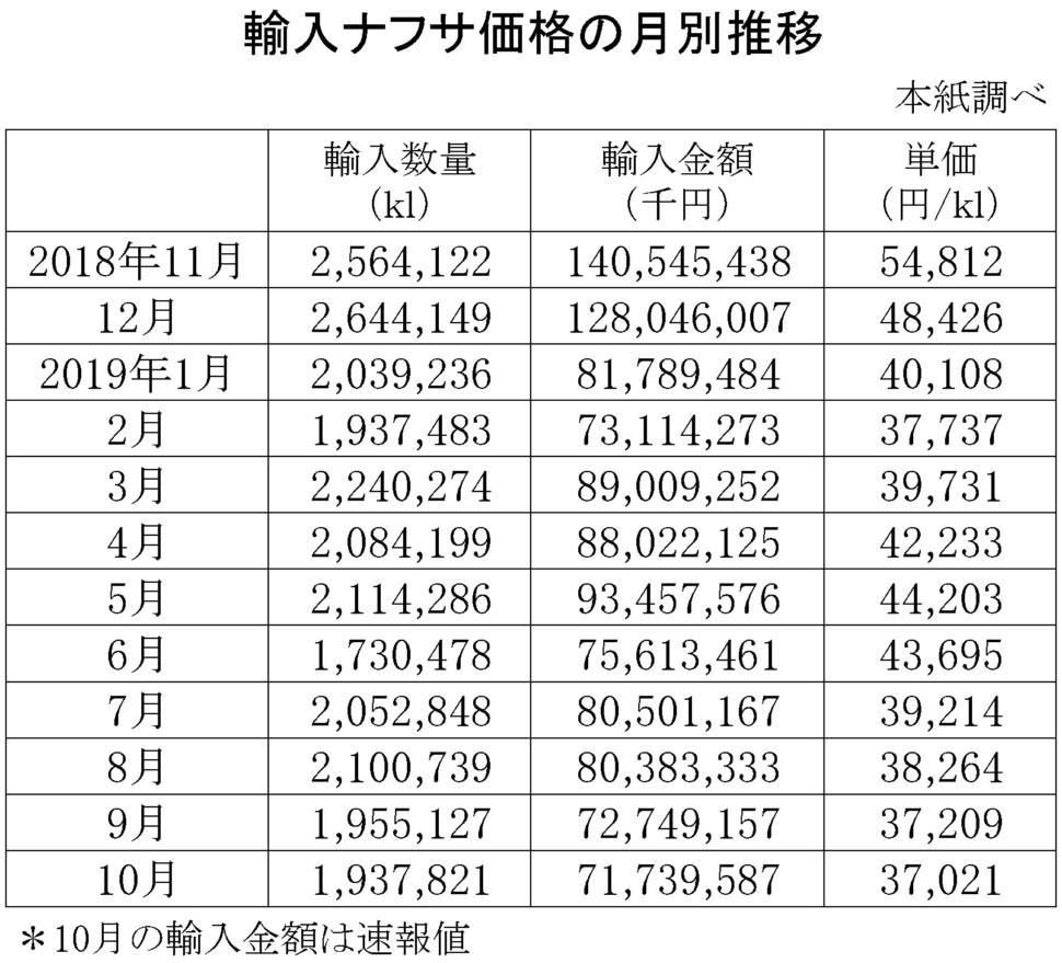 輸入ナフサ価格
