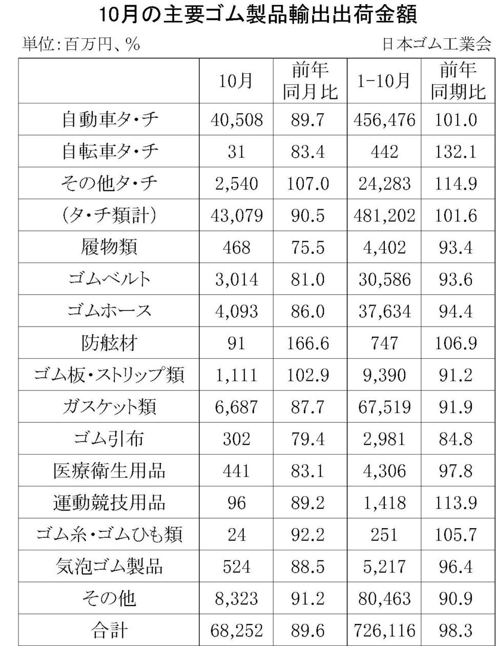 10月のゴム製品輸出金額