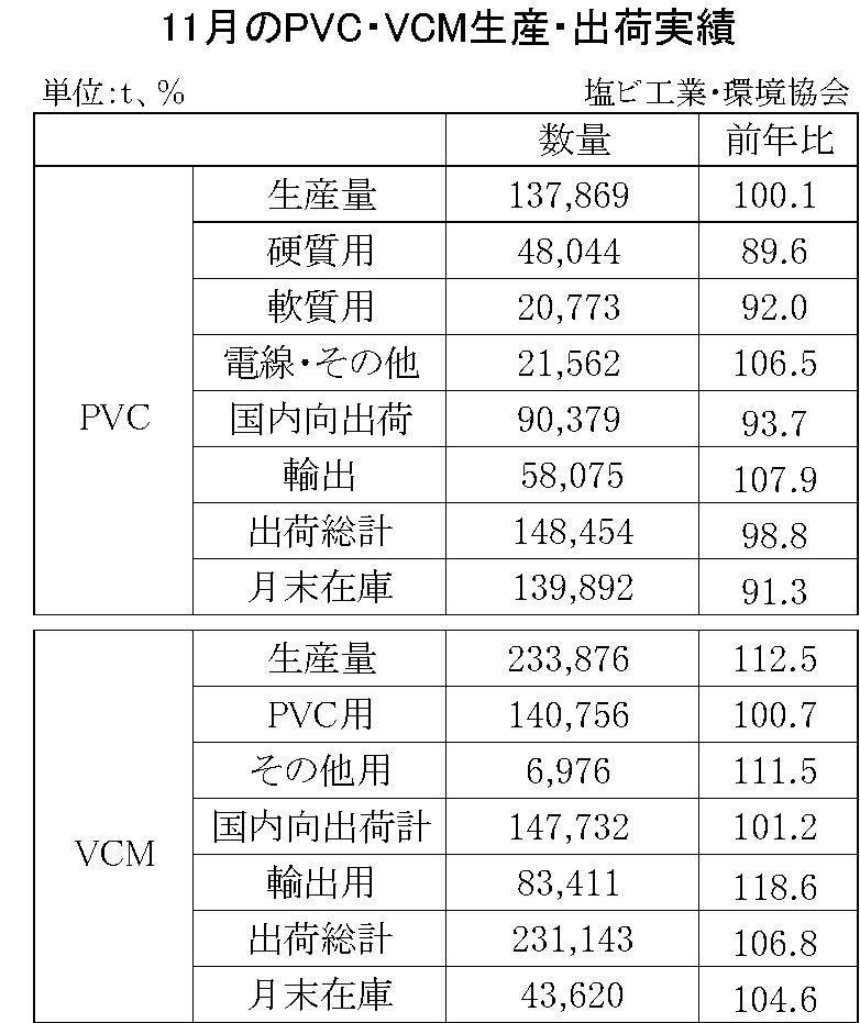11月のPVC・VCM生産・出荷実績