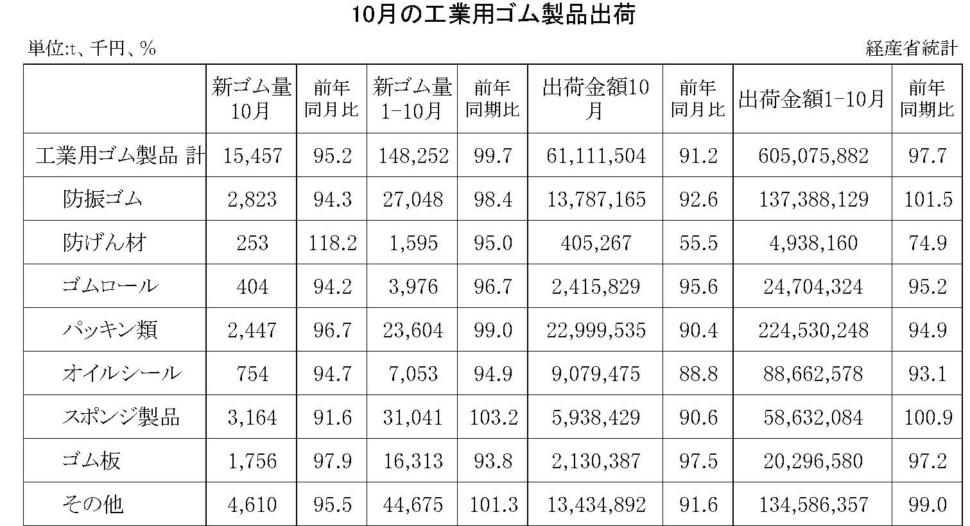 10月の工業用ゴム製品出荷金額