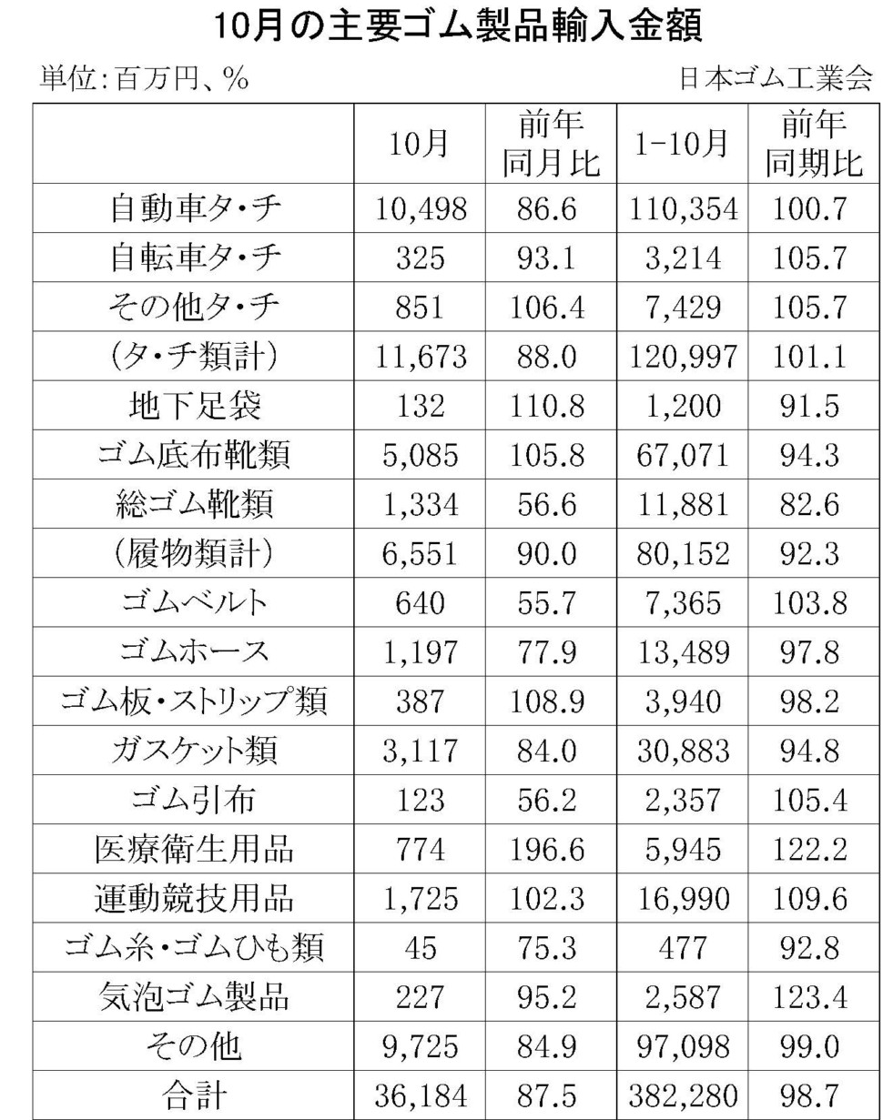 10月のゴム製品輸入金額