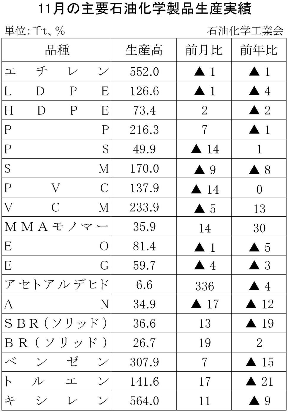 11月の主要石油化学製品生産実績