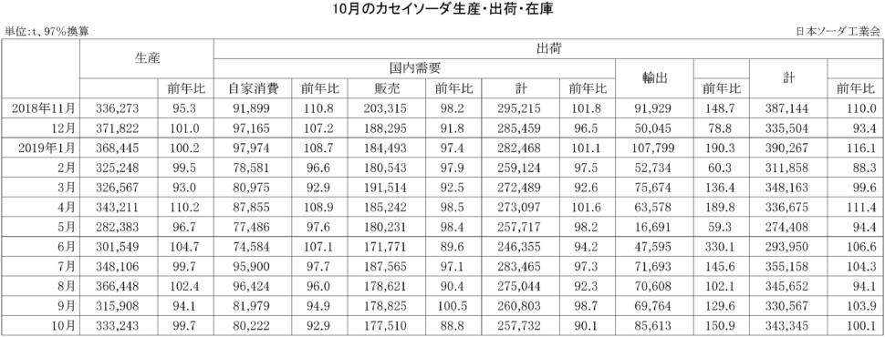 10月のカセイソーダ生産・出荷・在庫実績