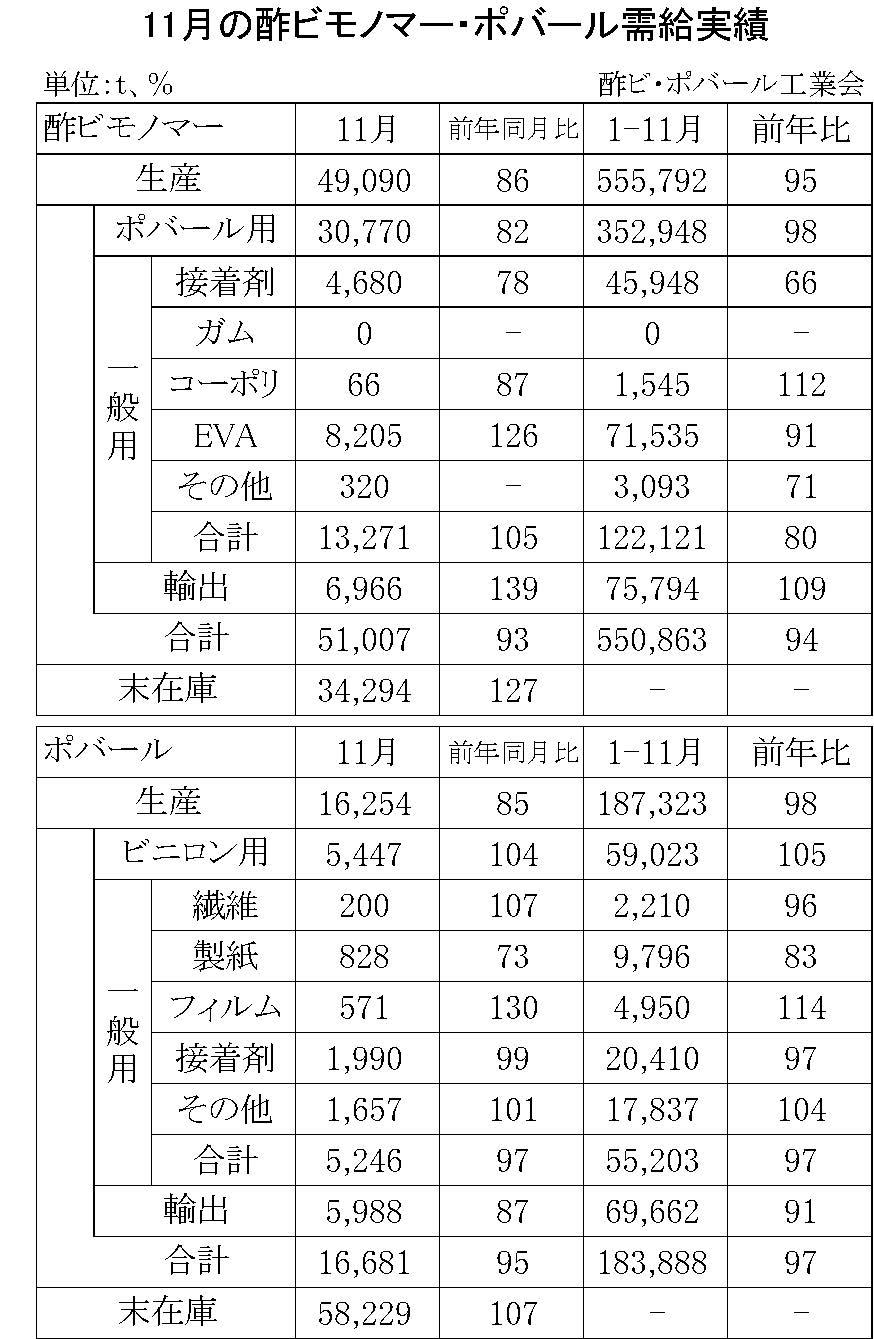 11月の酢ビモノマー・ポバール需給実績