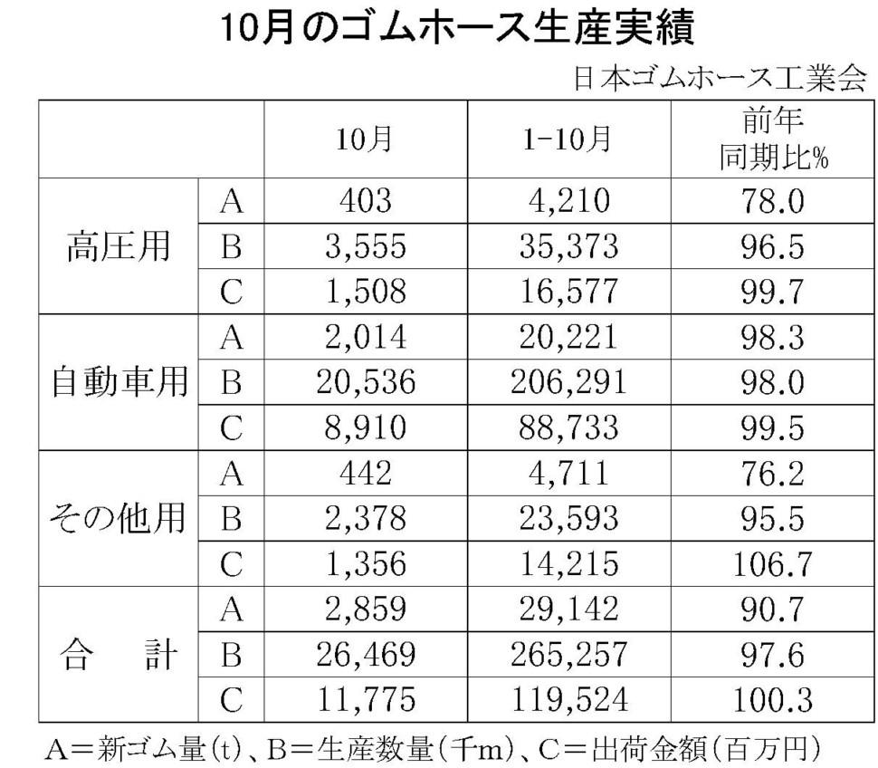 10月のゴムホース生産実績