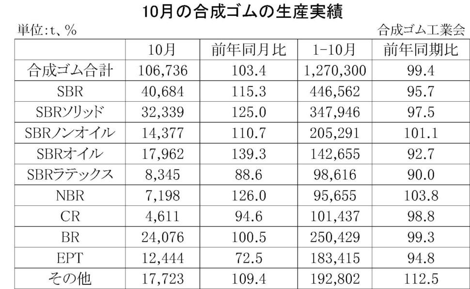 10月の合成ゴムの生産実績