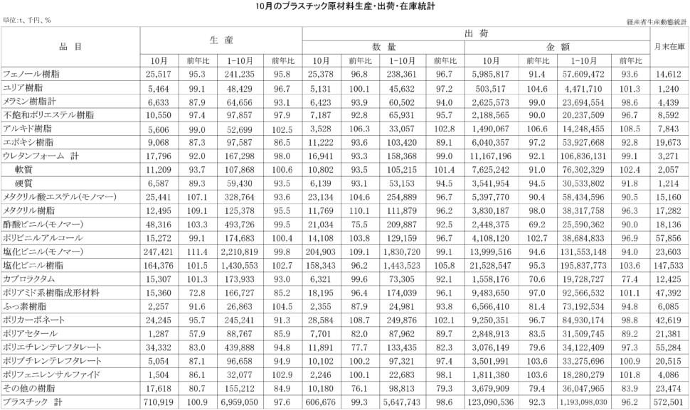 10月のプラスチック原材料生産・出荷・在庫統計