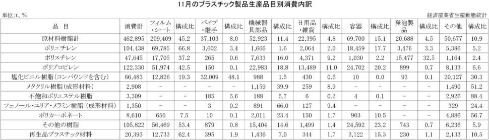 11月のプラスチック製品生産品目別消費内訳