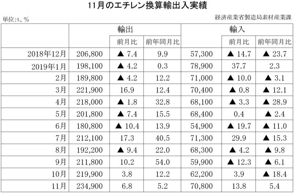 11月のエチレン換算輸出入実績