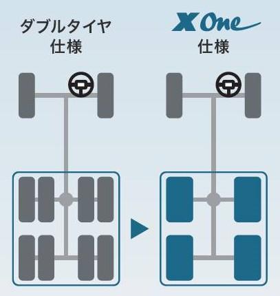 タイヤ本数低減・走行安定性のイメージ