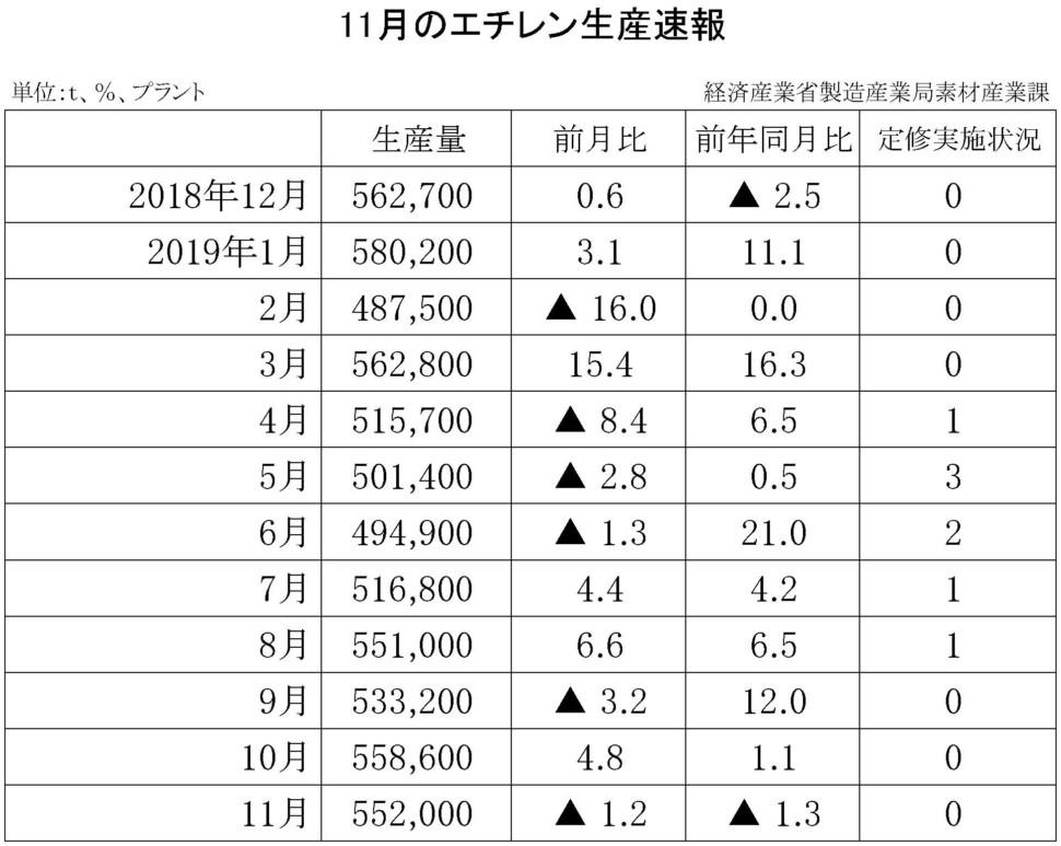 11月のエチレン生産速報
