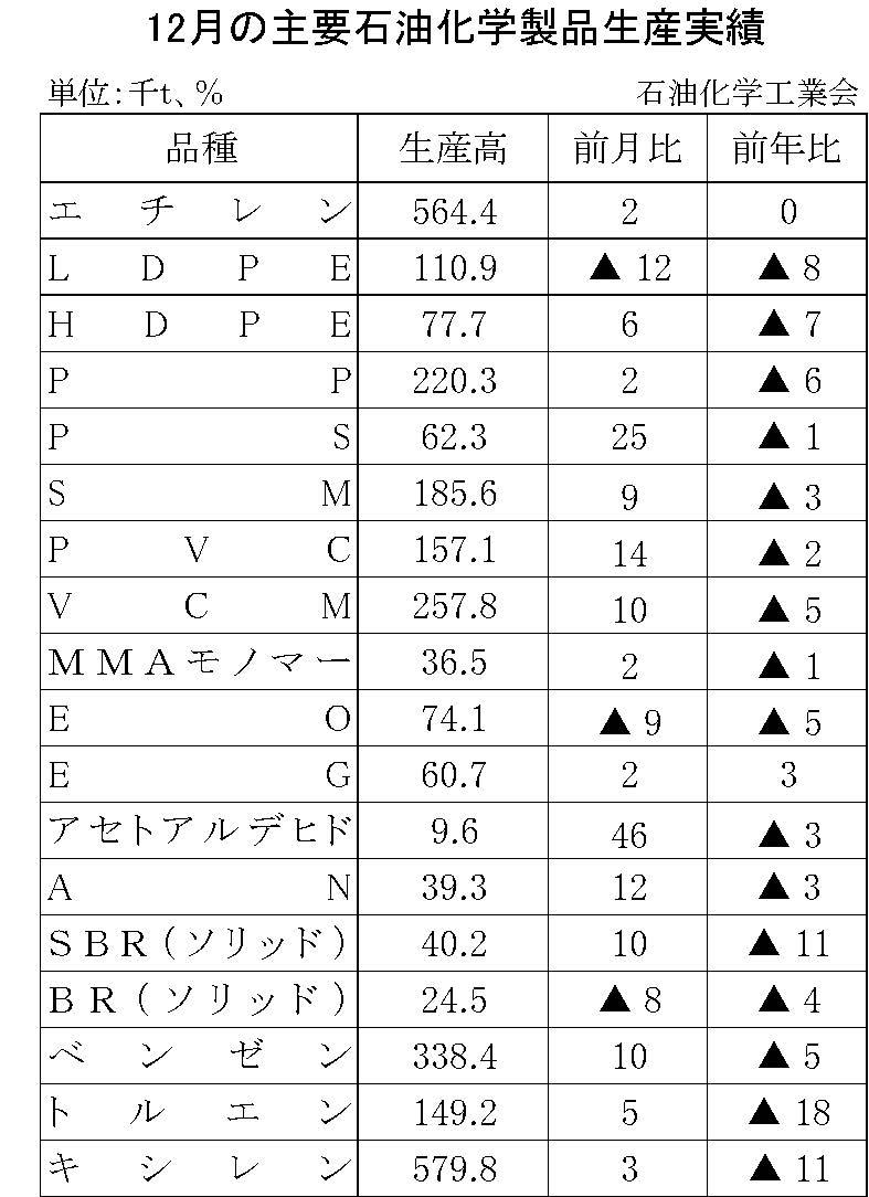 12月の主要石油化学製品生産実績