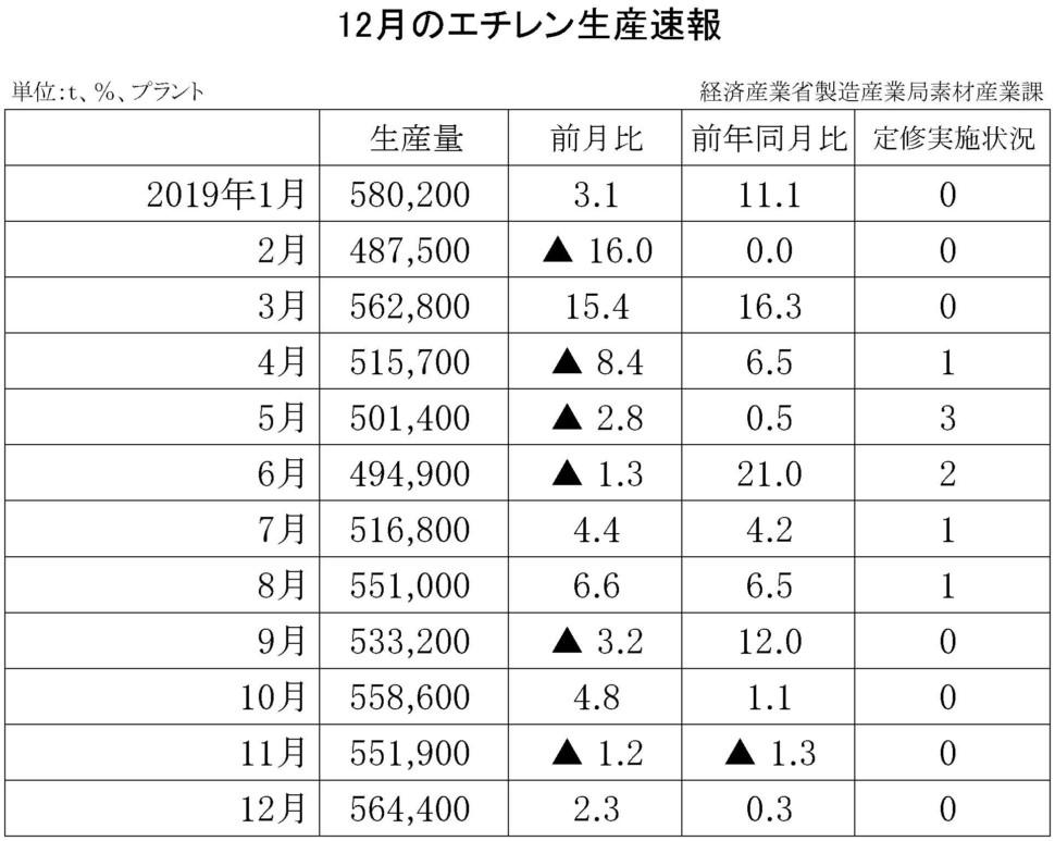 07-(年間使用)エチレン生産速報