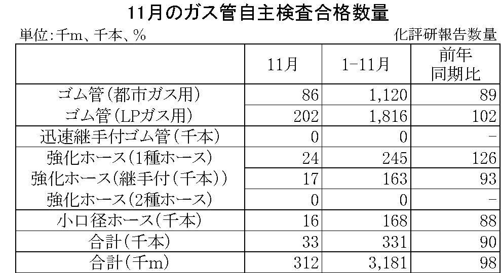 11月のガス管自主検査合格数量
