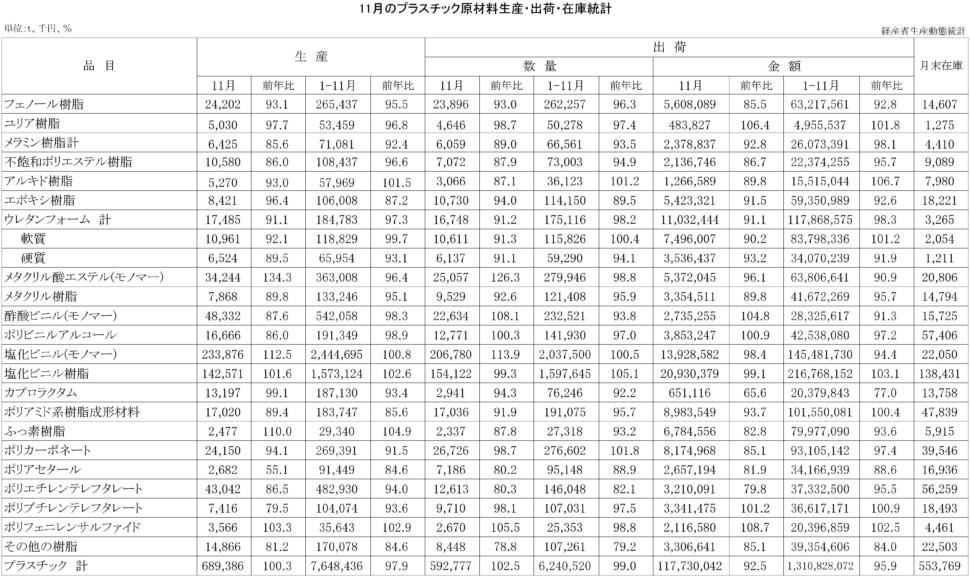 11月のプラスチック原材料生産・出荷・在庫統計