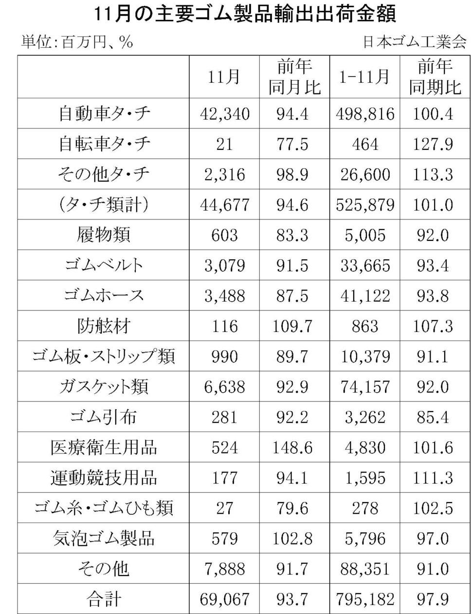 11月のゴム製品輸出