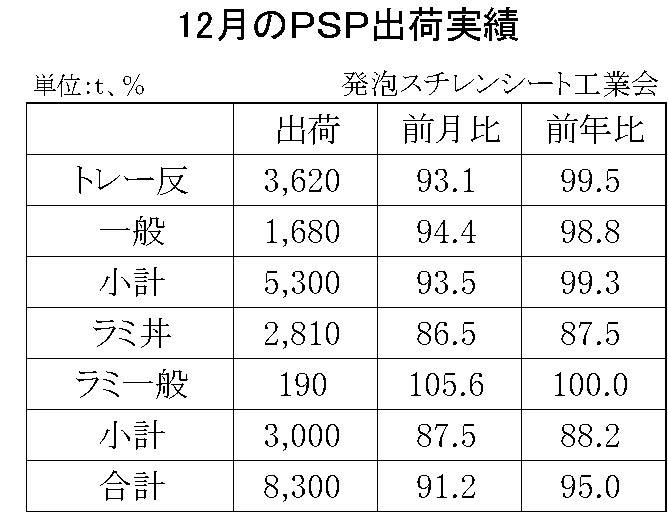 12月の発泡スチレンシート出荷実績