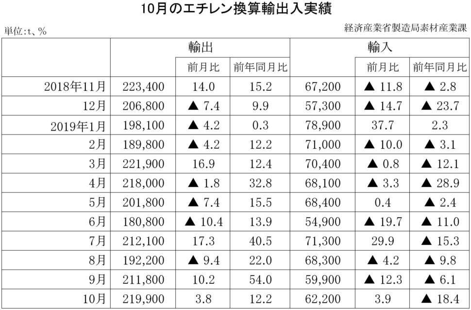 10月のエチレン換算輸出入実績