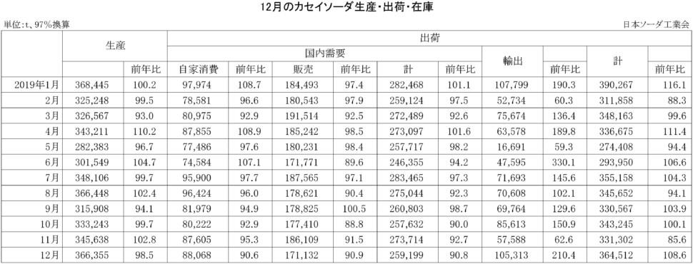 12-カセイソーダ生産・出荷・在庫実績