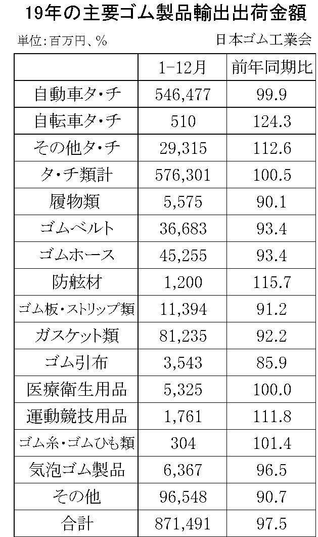 19年のゴム製品輸出