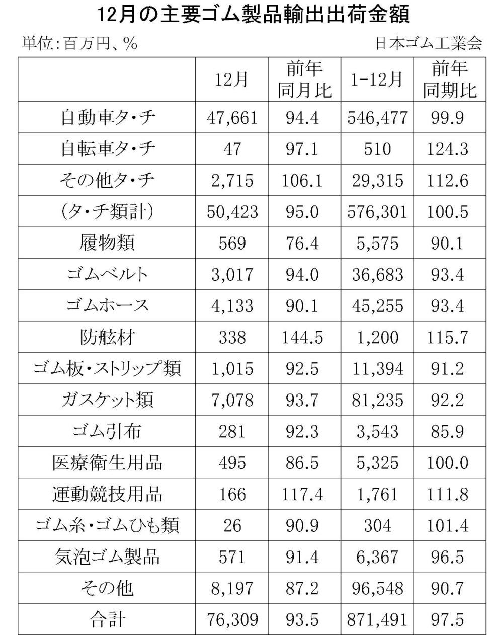 12月のゴム製品輸出