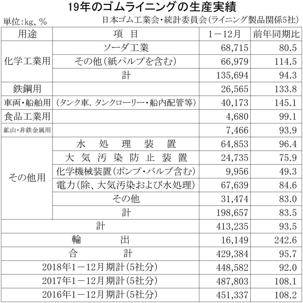 19-ゴムライニング生産実績 期間統計-縦22横7 69行