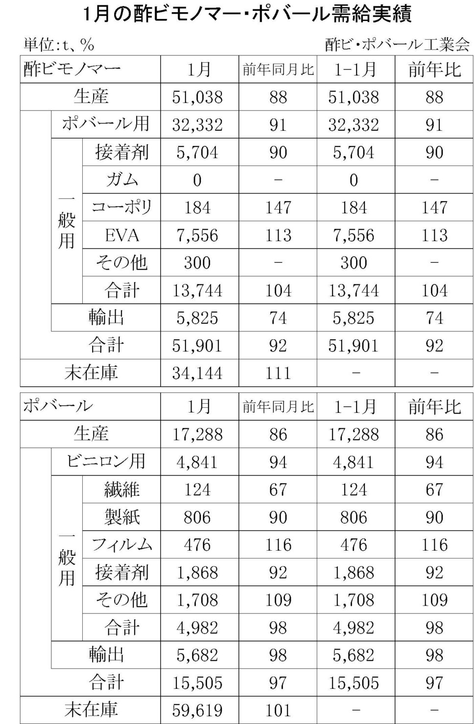 1月の酢ビモノマー・ポバール需給実績