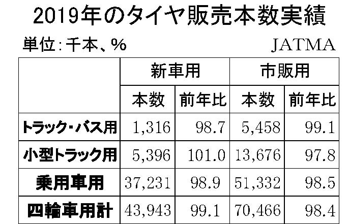 (年間使用)02月 タイヤ販売本数実績(JATMA)縦8横3 11行