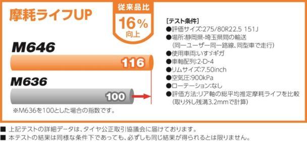 M646の摩耗ライフグラフ