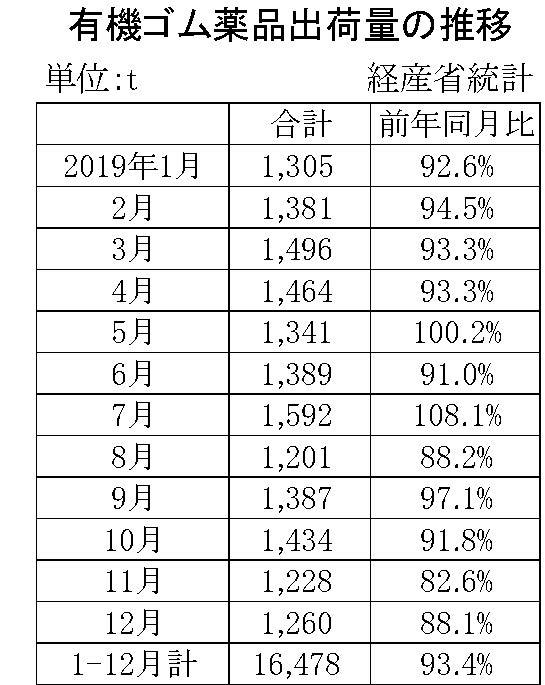 12月の有機ゴム薬品出荷量の推移