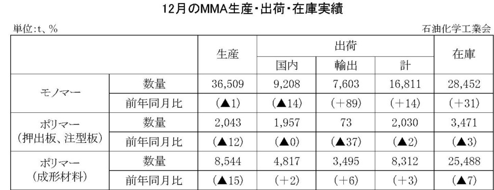 12月のMMA生産・出荷・在庫実績