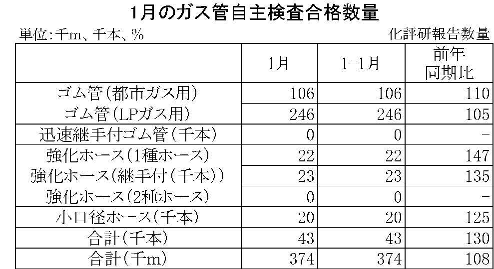 1月のガス管自主検査合格数量