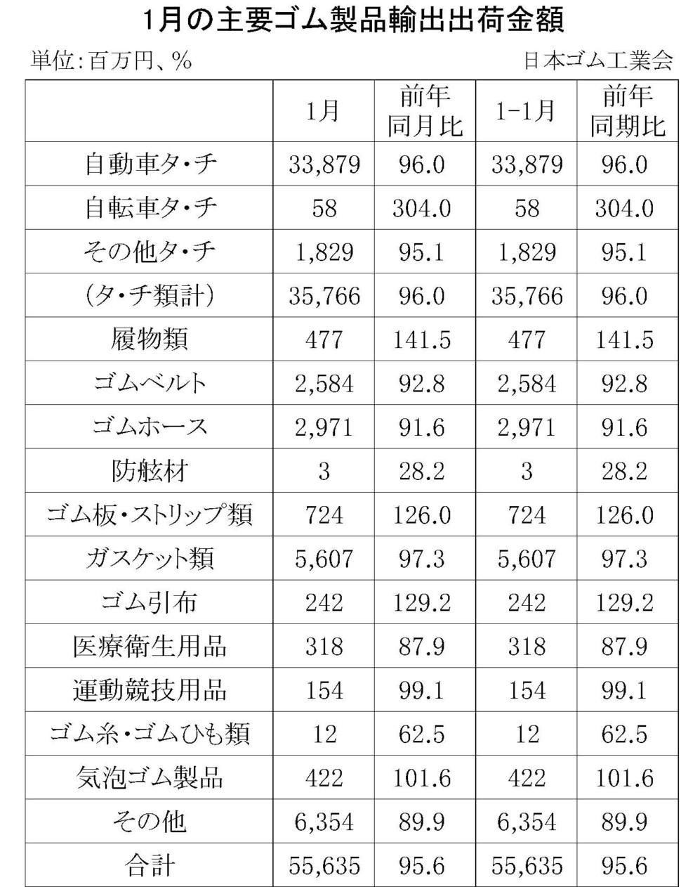 1月のゴム製品輸出