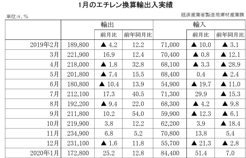 1月のエチレン換算輸出入実績