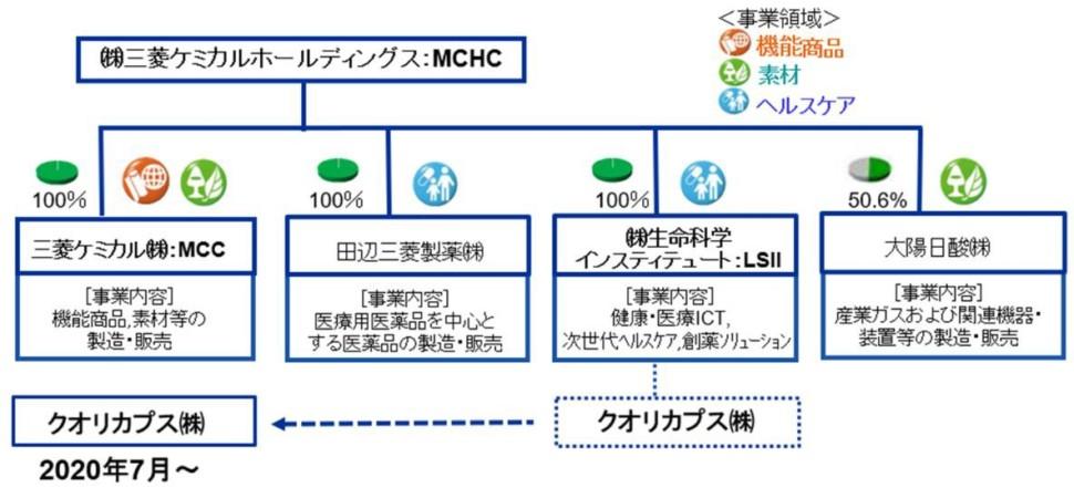 MCHCグループ