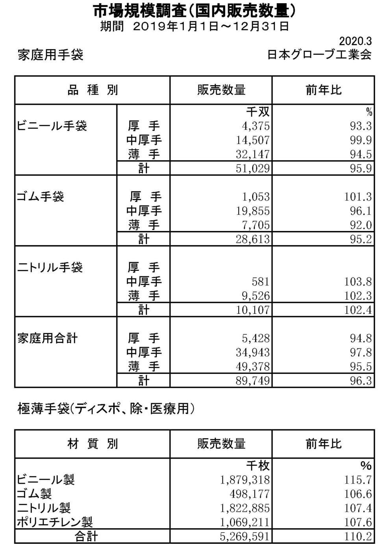 19年家庭用手袋市場規模調査
