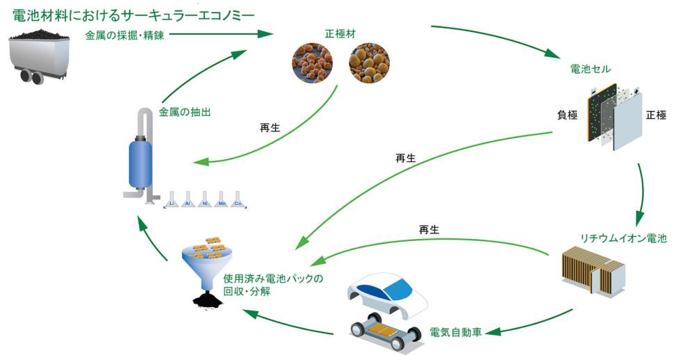 電池材料におけるサーキュラーエコノミー