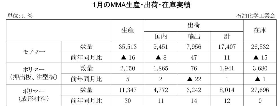 1月のMMA生産・出荷・在庫実績