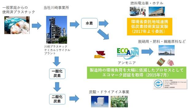 使用済プラスチックのケミカルリサイクル事業