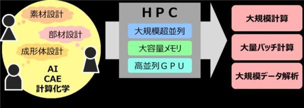 導入するHPCのイメージ図