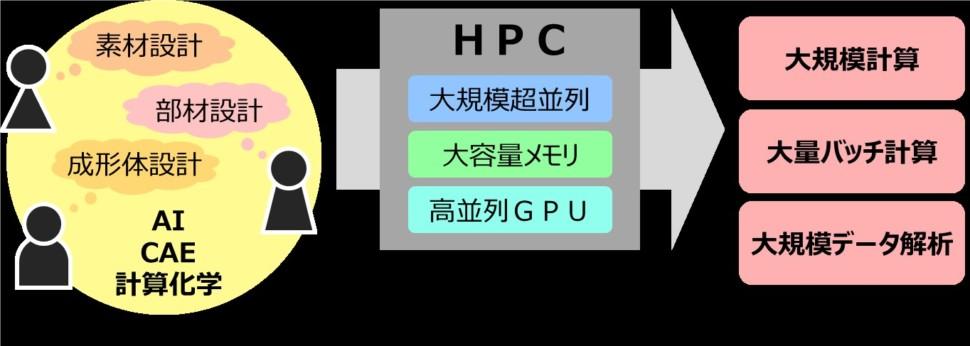 導入するHPCのイメージ