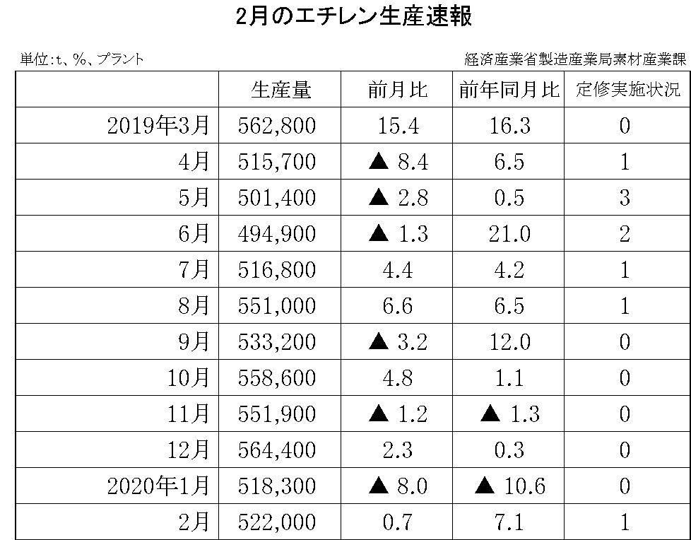 2月のエチレン生産速報